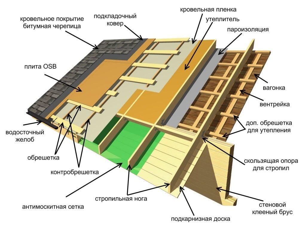 Мягкая черепица в Николаеве